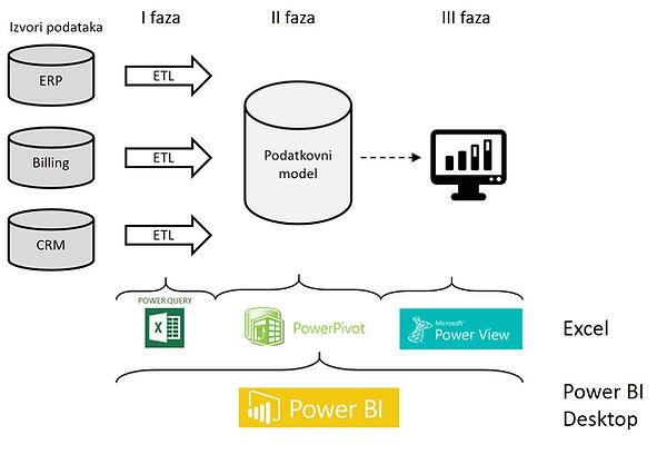 Tri faze BI procesa.jpg