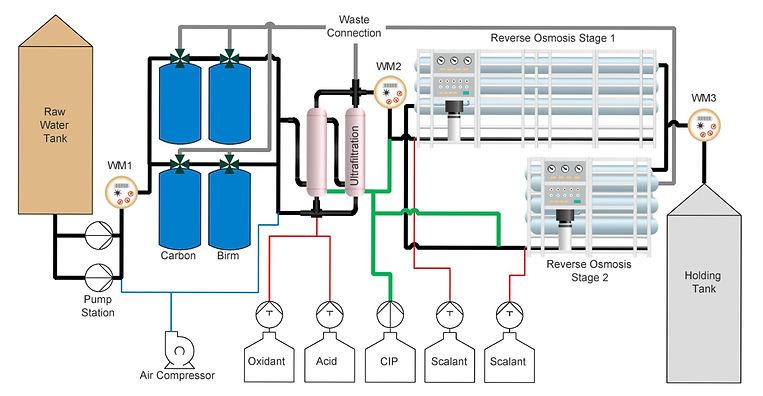 Full reverse osmosis plant design