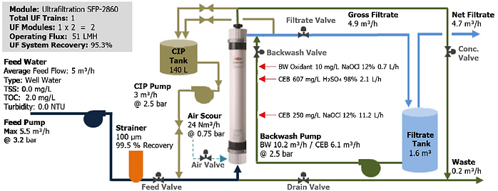 Ultrafiltration Example Diagram