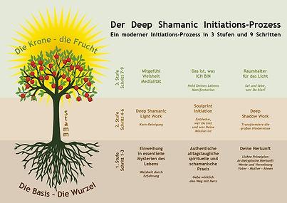 Baumgrafik-Deep Shamanic Initiations Pro