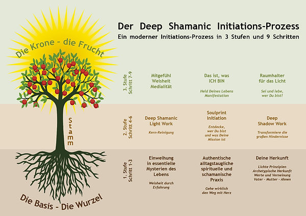 Baumgrafik-Deep Shamanic Initiations Pro