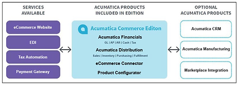 Bmi Acumatica commerce features.png