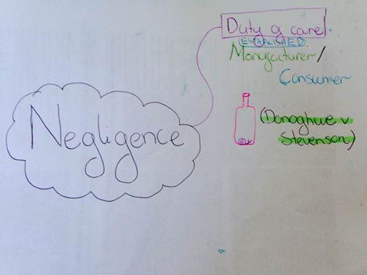 illustration of Negligence on a white board