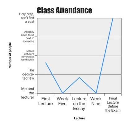 Class Attendance graph