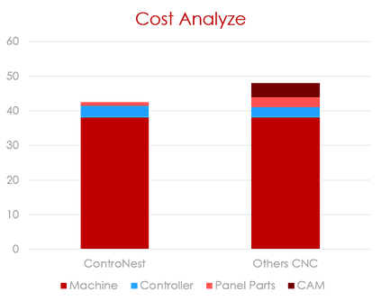 Cost analyze.png