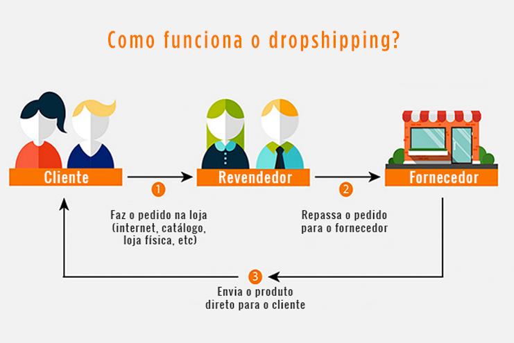 Como funciona o dropshipping?