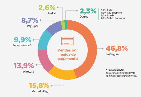 Gateways de pagamento mais utilizados no Brasil