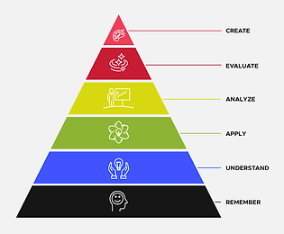 Graphic Pyramimd Representation of Bloom's Taxonomy
