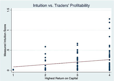 Intuition and profit.jpeg