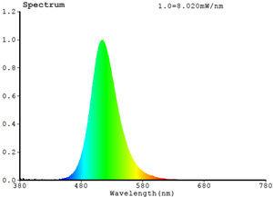 Aquanest Green LED