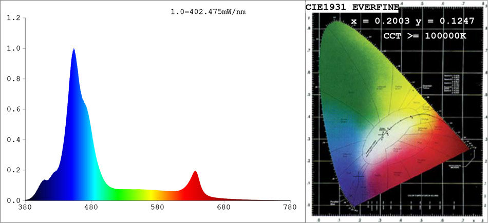 ASAqua PAR38 54W light spectrum
