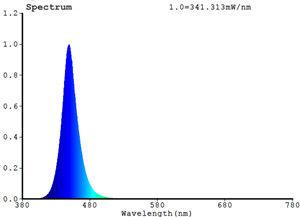 Aquanest Royal Blue LED