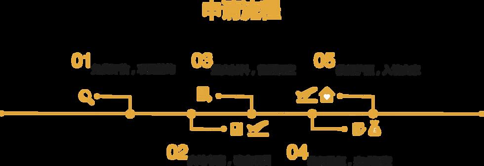 马耳他护照办理流程.png