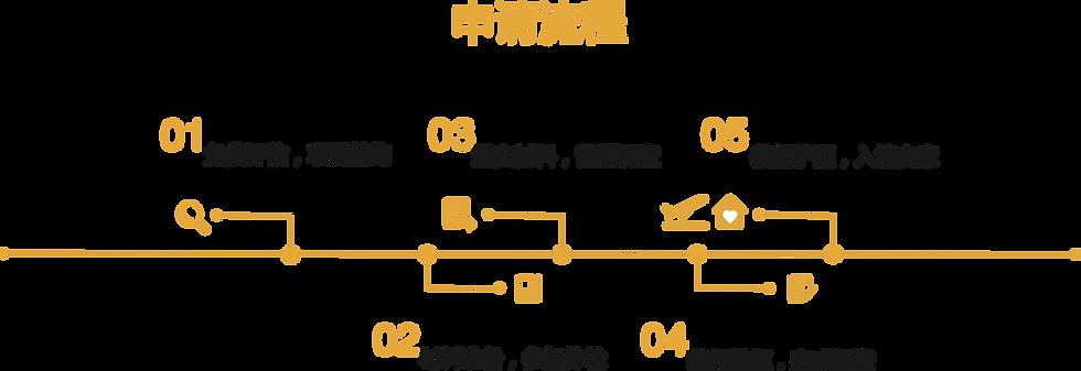 圣基茨护照办理流程.png