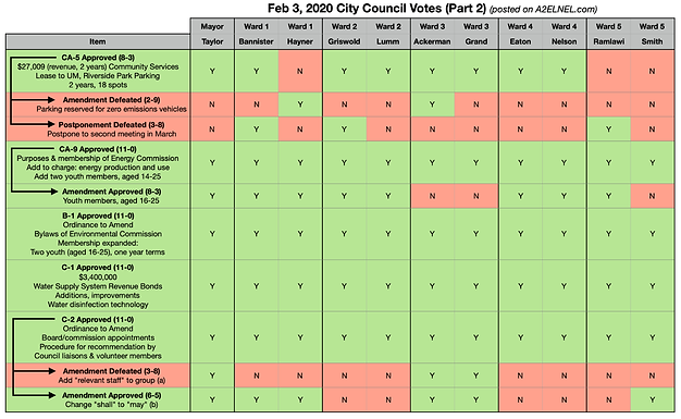 City Council Voting Chart for Feb 3, 2020