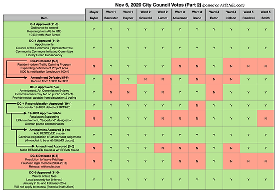 City Council Voting Chart for Nov 5, 2020