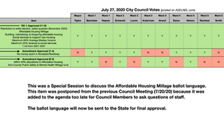 City Council Voting Chart for July 27, 2020
