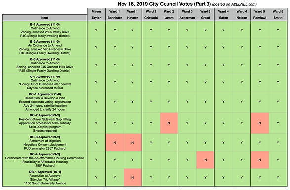 City Council Voting Chart for Nov 18, 2019