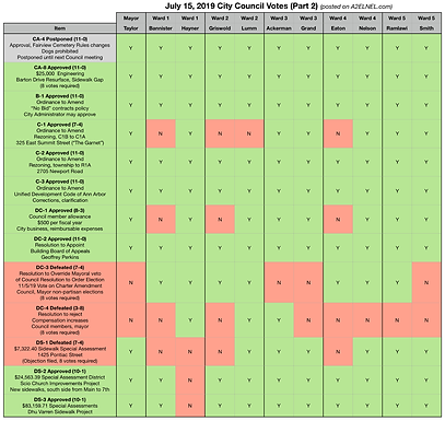 City Council Voting Chart for July 15, 2019