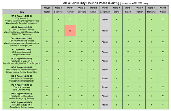 City Council Voting Chart for Feb 4, 2019