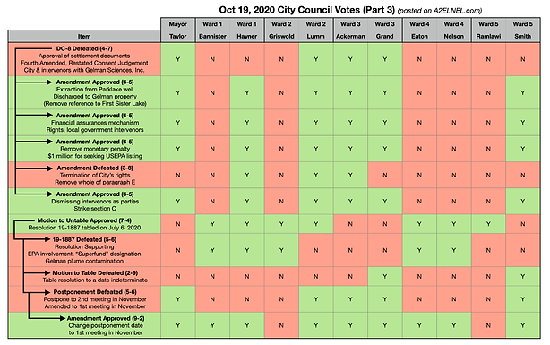City Council Voting Chart for Oct 19, 2020