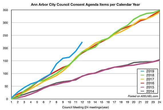 Consent Agenda Length