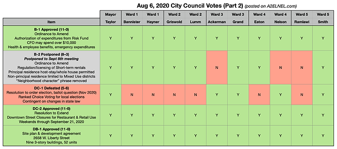 City Council Voting Chart for Aug 6, 2020