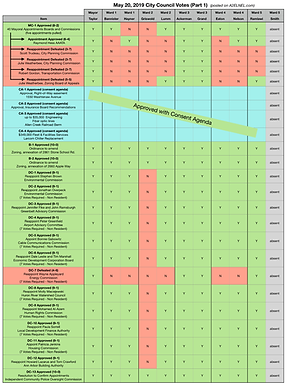 City Council Voting Chart for May 20, 2019