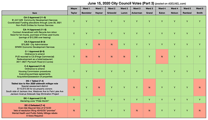 City Council Voting Chart for June 15, 2020