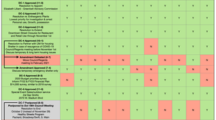 City Council Voting Chart for Sept 21, 2020