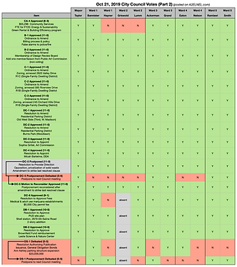 City Council Voting Chart for Oct 21, 2019