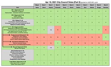 City_Council_Votes_2020_08_17_Part2.png