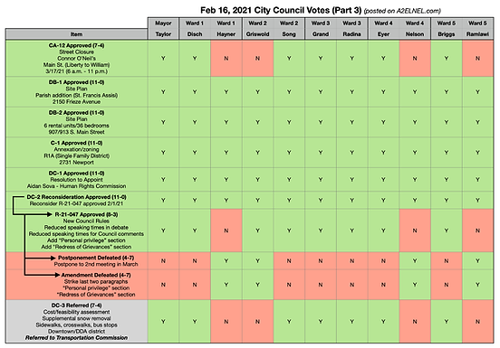 City Council Voting Chart for Feb 16, 2021