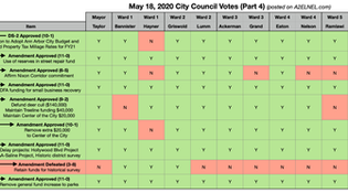 City Council Voting Chart for May 18, 2020