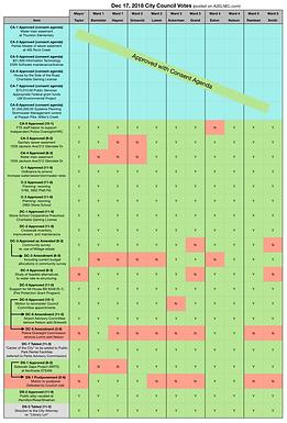 City Council Voting Chart for Dec 17, 2018