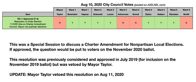 City Council Voting Chart for Aug 10, 2020