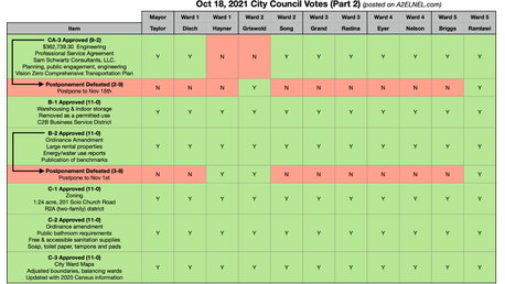 City Council Voting Chart for Oct 18, 2021