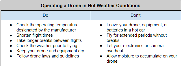 Operating a Drone in Hot Weather Conditions