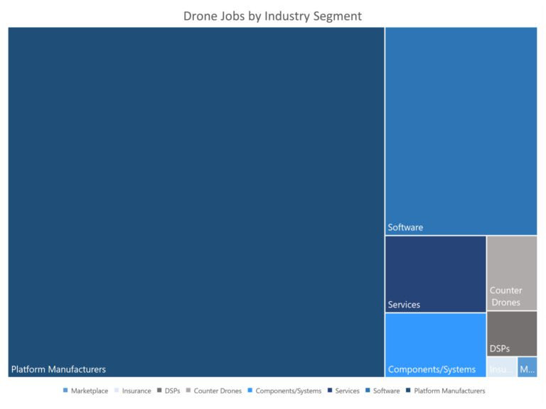 droneii, drone industry insights, drone market, drone industry, drone jobs, drone life