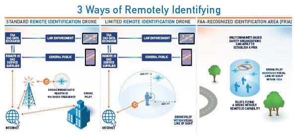 drones, drone, uas, uav, suas, drone regulations, faa, federal aviation administration