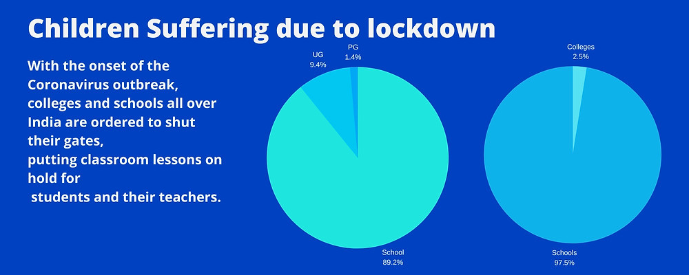Online Teaching and learning during COVID-19 Lockdown