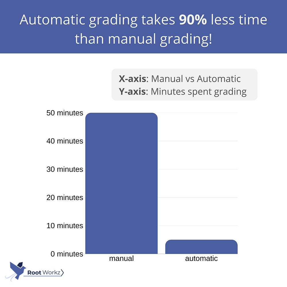 Automatic grading in online exams
