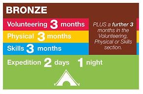 bronze-timescale.jpg