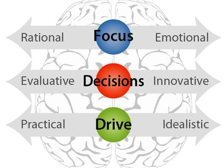 August 6-8 Workshops in Arlington, Va.:  Emotional Intelligence (EQ) Skills and Tools -- Practical W