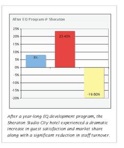 Sheraton EQ graph
