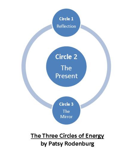 The Three Circles of Energy