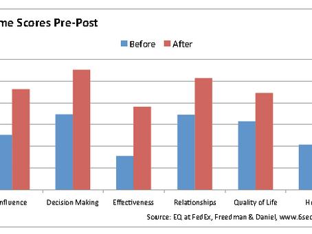 Case Study: EQ Leadership at FedEx Express