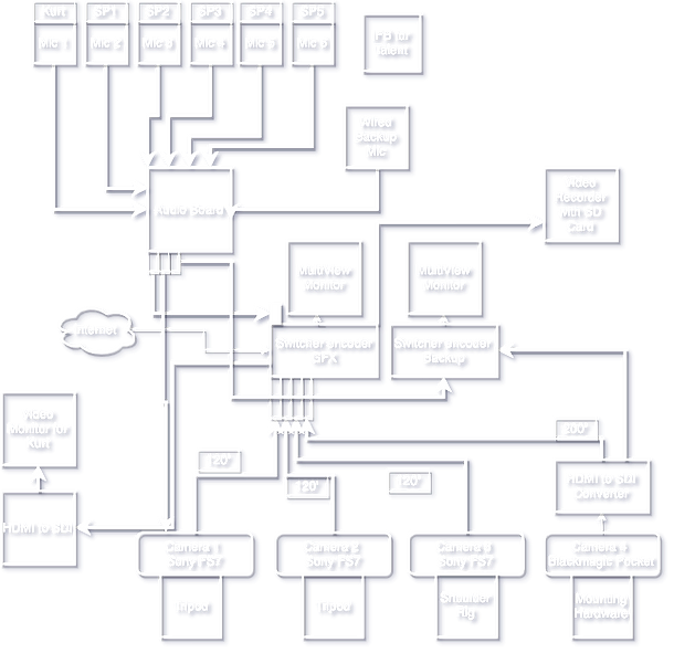 Live Stream Workflow Diagram
