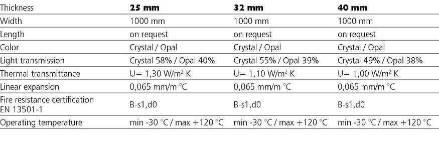 ALVE - wall DUAL SYSTEM 1000 EN tabella.