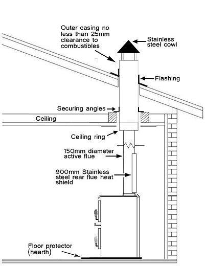 triple skin flue installation instructions